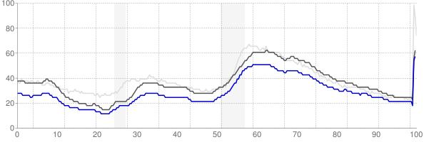 Danbury, Connecticut monthly unemployment rate chart